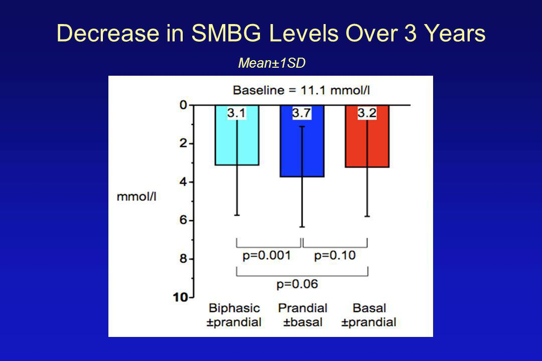 Decrease in SMBG Levels Over 3 Years Mean±1SD