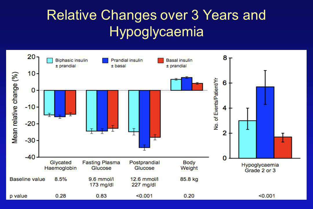 Relative Changes over 3 Years and Hypoglycaemia