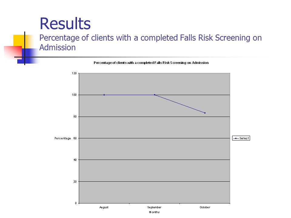 Results Percentage of clients with a completed Falls Risk Screening on Admission