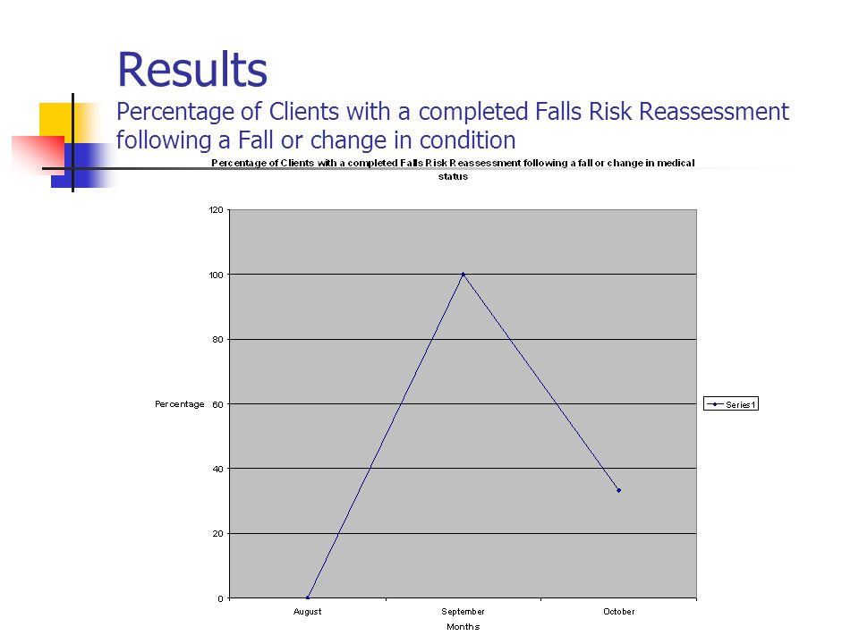Results Percentage of Clients with a completed Falls Risk Reassessment following a Fall or change in condition