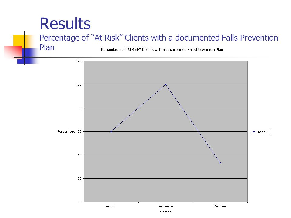 Results Percentage of At Risk Clients with a documented Falls Prevention Plan