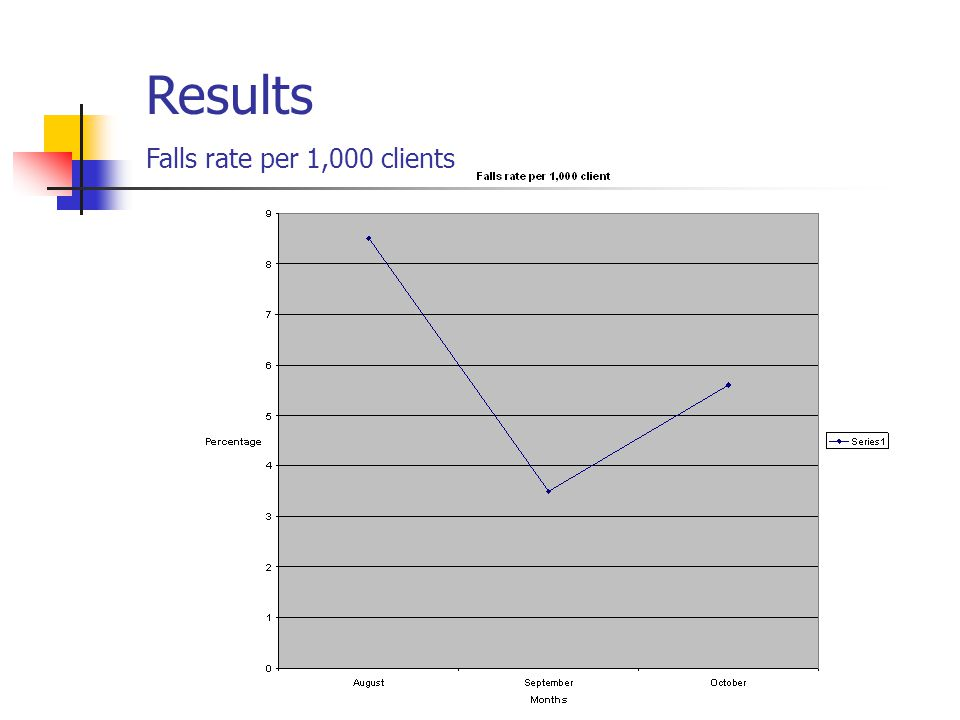 Results Falls rate per 1,000 clients