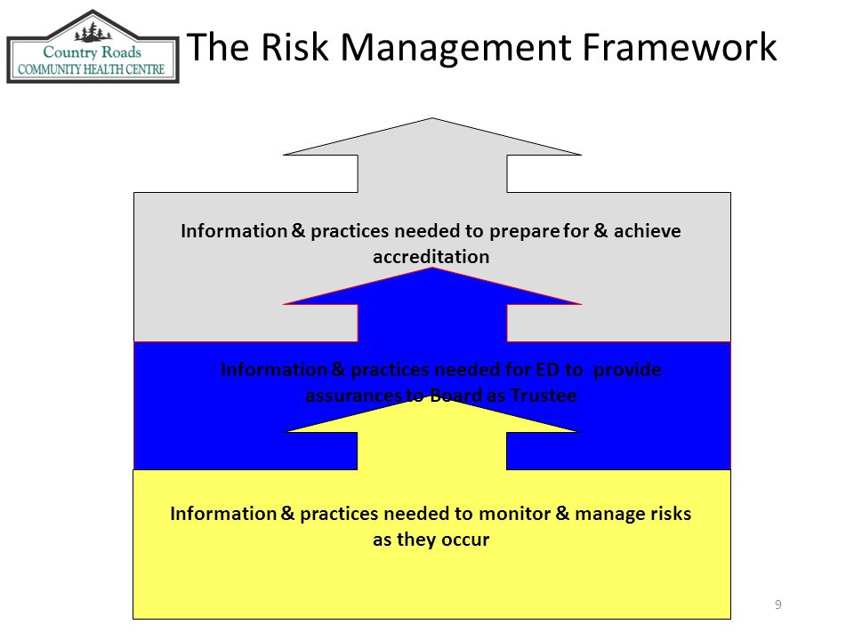 9 Information & practices needed to prepare for & achieve accreditation Information & practices needed for ED to provide assurances to Board as Trustee Information & practices needed to monitor & manage risks as they occur The Risk Management Framework l