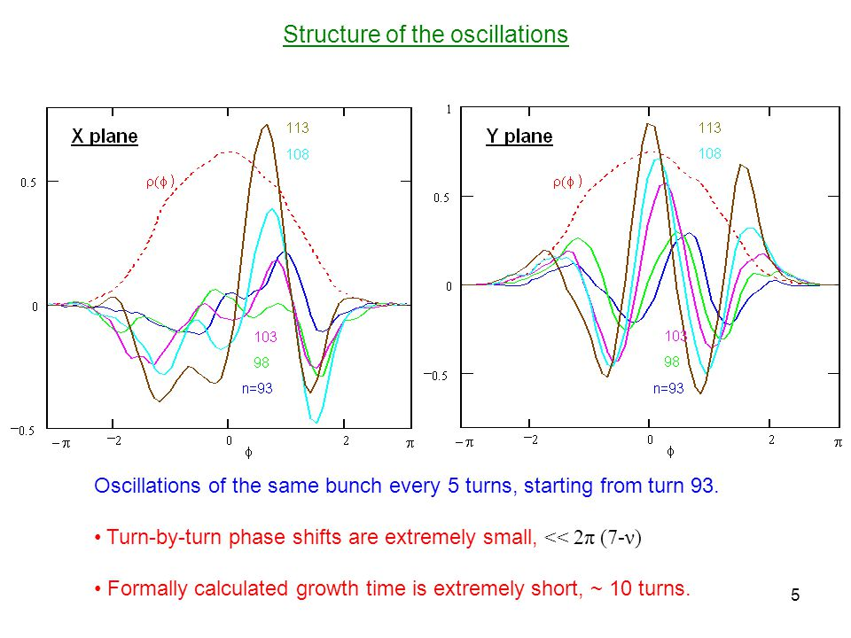 Structure of the oscillations 5 Oscillations of the same bunch every 5 turns, starting from turn 93.