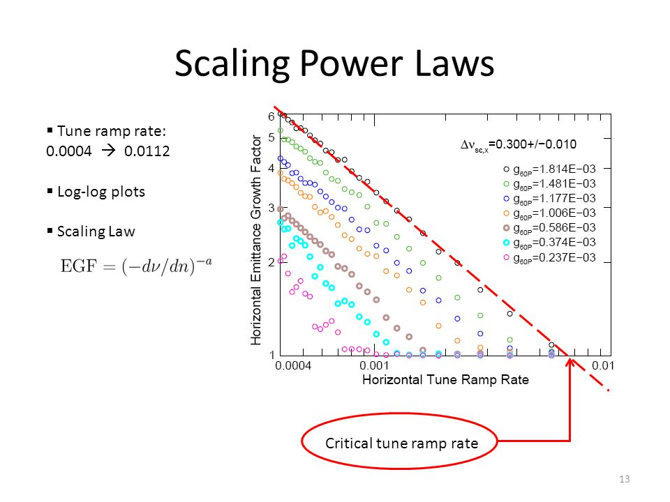 Scaling Power Laws  Tune ramp rate: 0.0004  0.0112  Log-log plots  Scaling Law Critical tune ramp rate 13