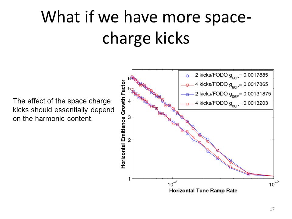 What if we have more space- charge kicks The effect of the space charge kicks should essentially depend on the harmonic content.