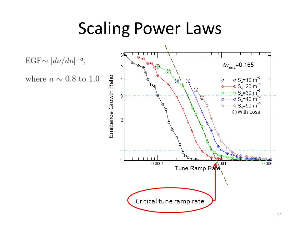 Scaling Power Laws Critical tune ramp rate 21