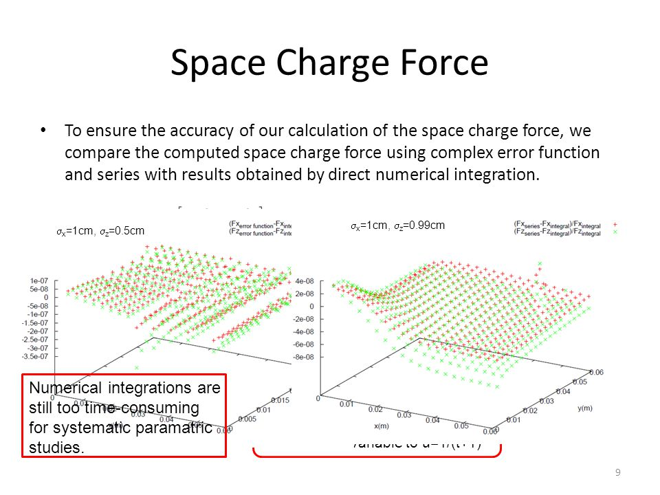 Space Charge Force To ensure the accuracy of our calculation of the space charge force, we compare the computed space charge force using complex error function and series with results obtained by direct numerical integration.