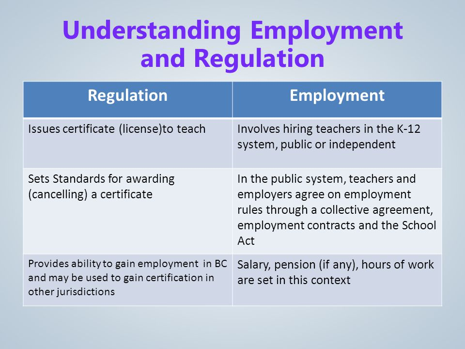 RegulationEmployment Issues certificate (license)to teachInvolves hiring teachers in the K-12 system, public or independent Sets Standards for awarding (cancelling) a certificate In the public system, teachers and employers agree on employment rules through a collective agreement, employment contracts and the School Act Provides ability to gain employment in BC and may be used to gain certification in other jurisdictions Salary, pension (if any), hours of work are set in this context Understanding Employment and Regulation