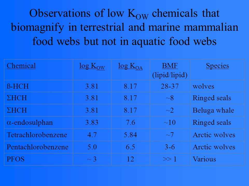 Chemicallog K OW log K OA BMF (lipid/lipid) Species ß-HCH3.818.1728-37wolves  HCH 3.818.17~8Ringed seals  HCH 3.818.17~2Beluga whale  -endosulphan 3.837.6~10Ringed seals Tetrachlorobenzene4.75.84~7Arctic wolves Pentachlorobenzene5.06.53-6Arctic wolves PFOS~ 312>> 1Various Observations of low K OW chemicals that biomagnify in terrestrial and marine mammalian food webs but not in aquatic food webs