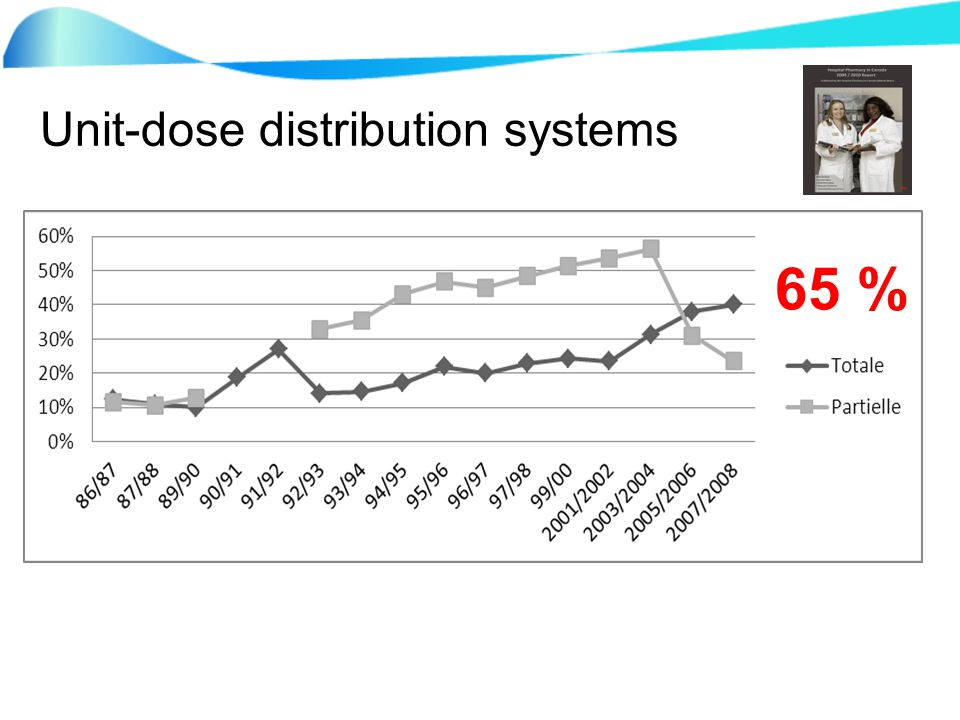 Unit-dose distribution systems 65 %