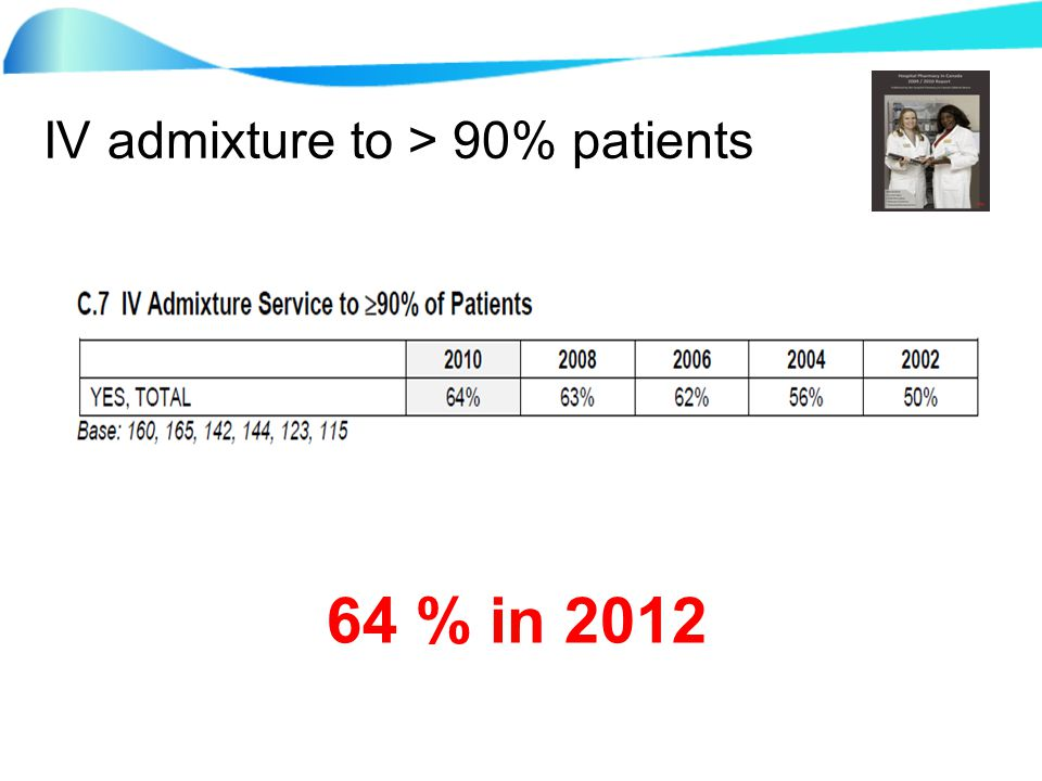 IV admixture to > 90% patients 64 % in 2012