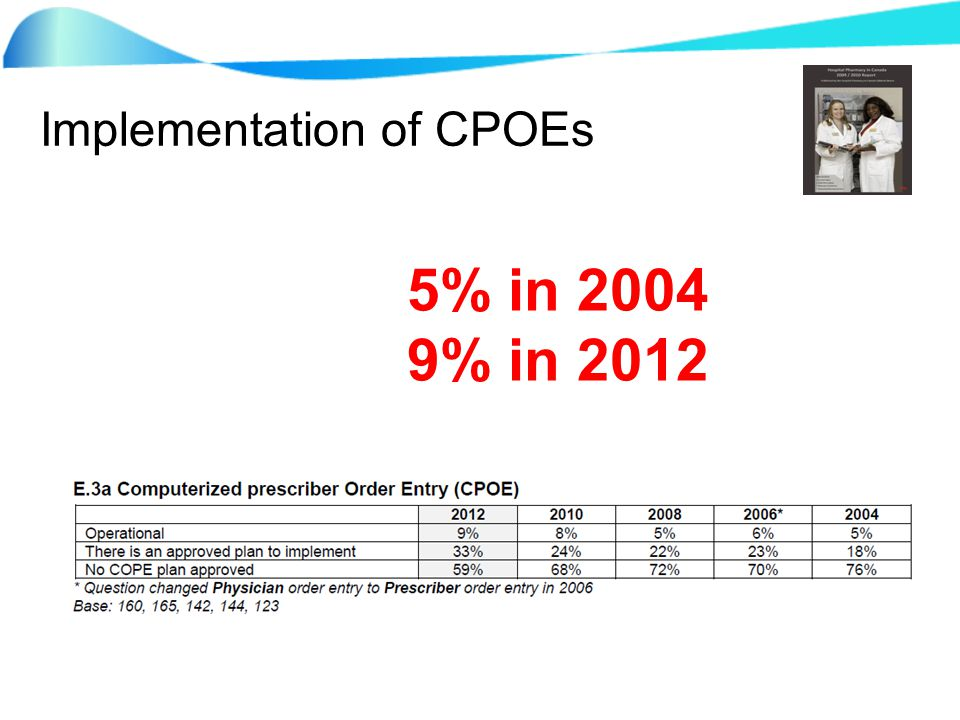 Implementation of CPOEs 5% in 2004 9% in 2012
