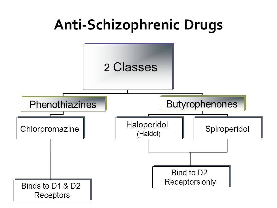 Anti-Schizophrenic Drugs 2 Classes Phenothiazines Butyrophenones Chlorpromazine Binds to D1 & D2 Receptors Binds to D1 & D2 Receptors Haloperidol (Haldol) Haloperidol (Haldol) Spiroperidol Bind to D2 Receptors only Bind to D2 Receptors only