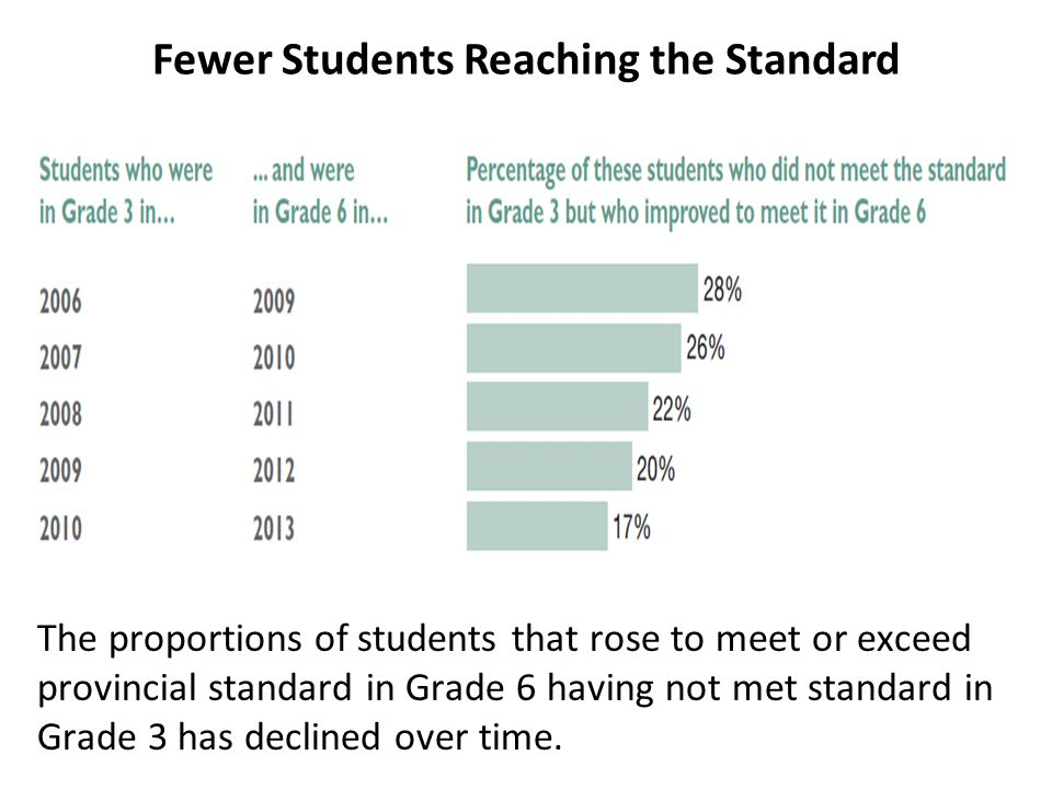 Fewer Students Reaching the Standard The proportions of students that rose to meet or exceed provincial standard in Grade 6 having not met standard in Grade 3 has declined over time.