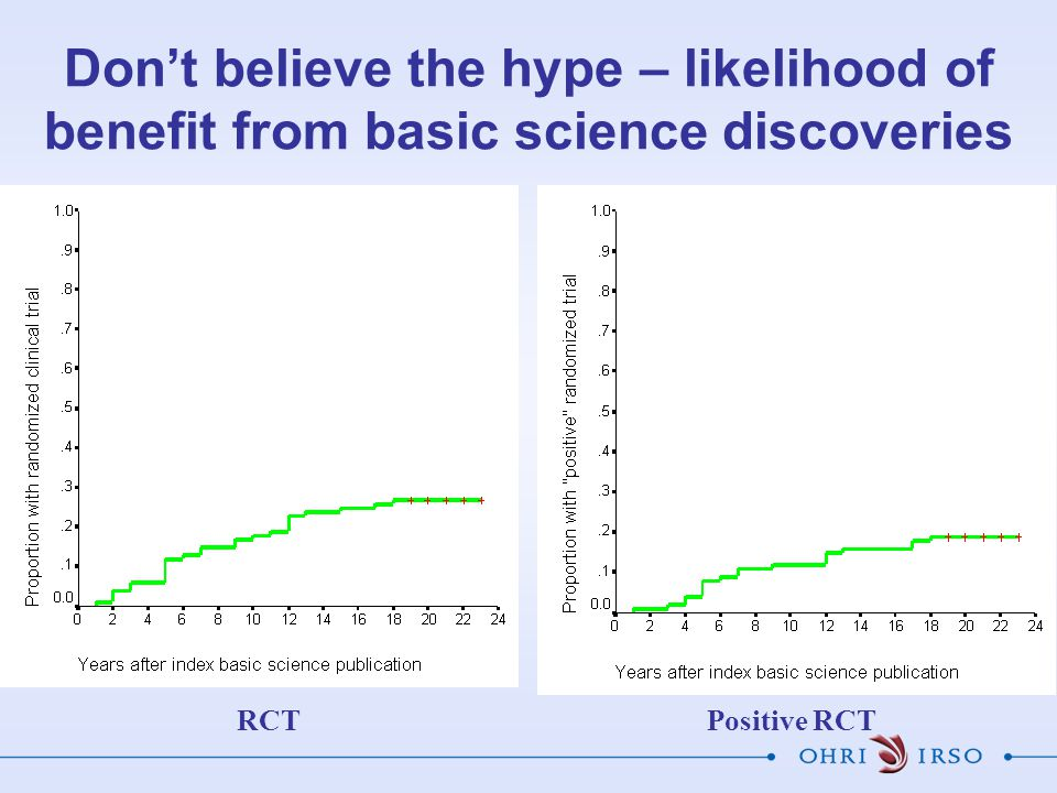 RCTPositive RCT Don't believe the hype – likelihood of benefit from basic science discoveries