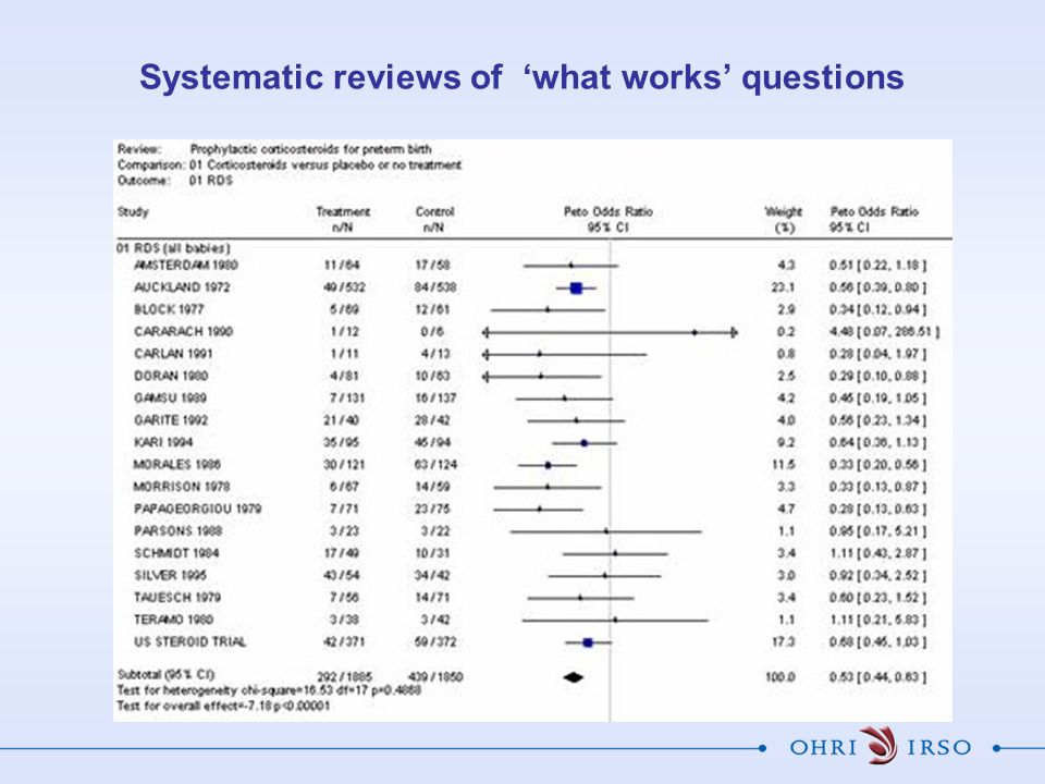 Systematic reviews of 'what works' questions