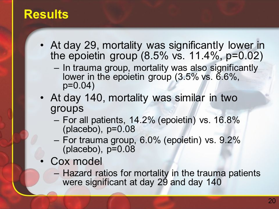 Results At day 29, mortality was significantly lower in the epoietin group (8.5% vs.