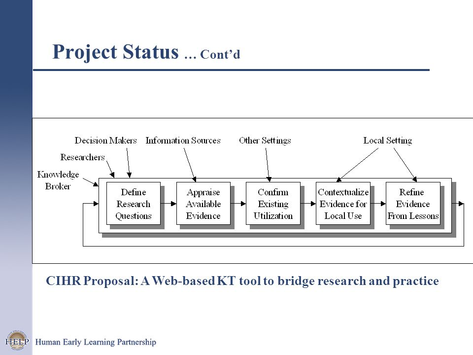Project Status … Cont'd CIHR Proposal: A Web-based KT tool to bridge research and practice
