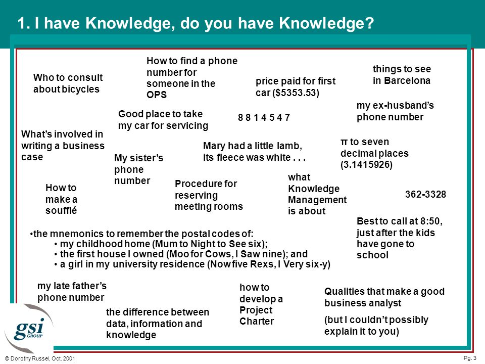 Pg. 3 © Dorothy Russel, Oct. 2001 1. I have Knowledge, do you have Knowledge.