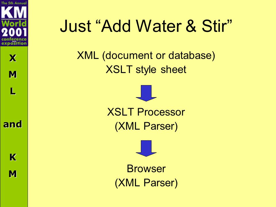 XMLandKM Just Add Water & Stir XML (document or database) XSLT style sheet XSLT Processor (XML Parser) Browser (XML Parser)