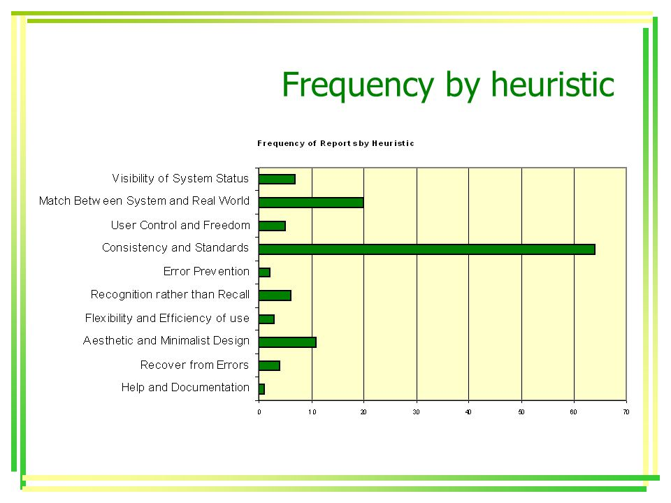 Frequency by heuristic