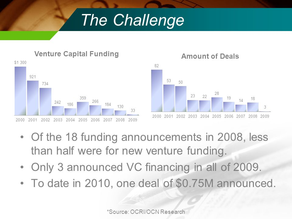 The Challenge *Source: OCRI/OCN Research Of the 18 funding announcements in 2008, less than half were for new venture funding.