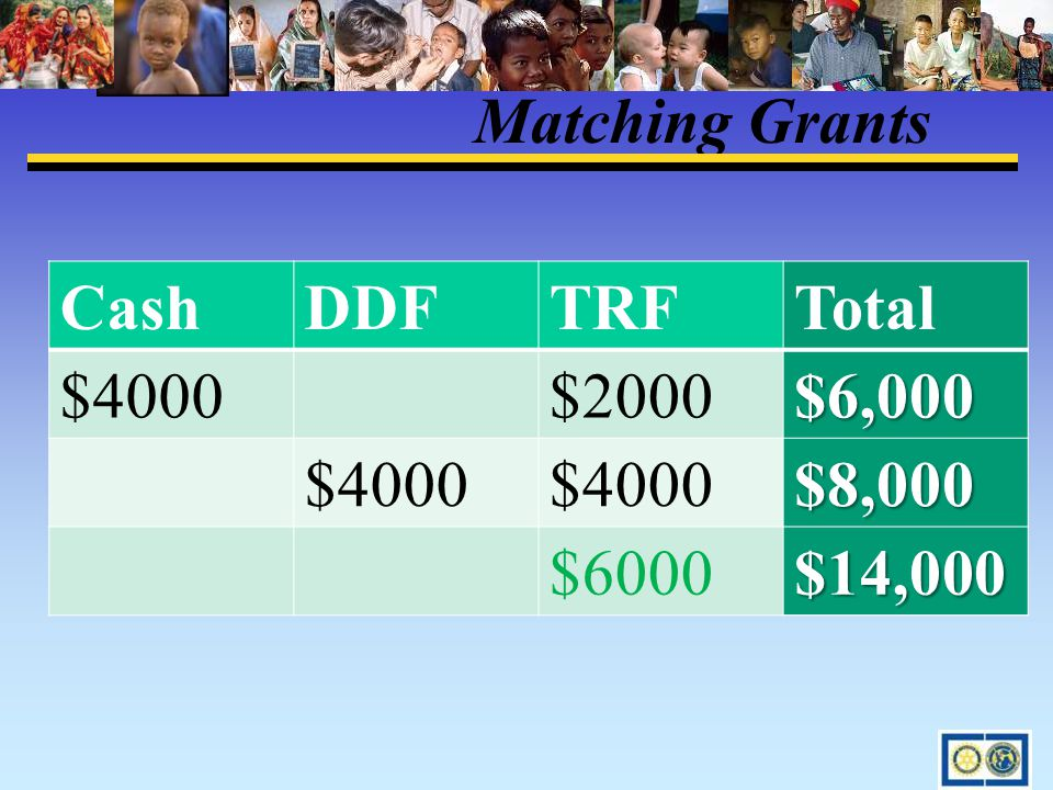 Matching Grants CashDDFTRFTotal $4000$2000$6,000 $4000 $8,000 $6000$14,000