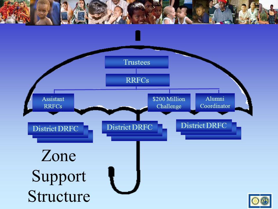 Zone Support Structure District DRFC Trustees Assistant RRFCs Alumni Coordinator RRFCs $200 Million Challenge