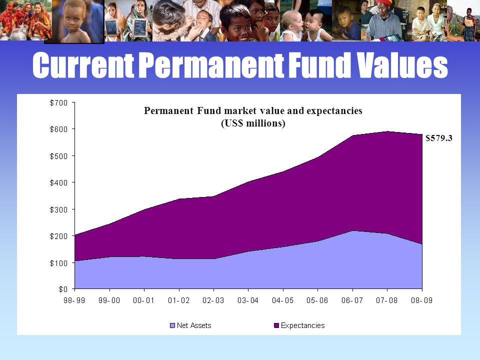 Current Permanent Fund Values $579.3 Permanent Fund market value and expectancies (US$ millions)