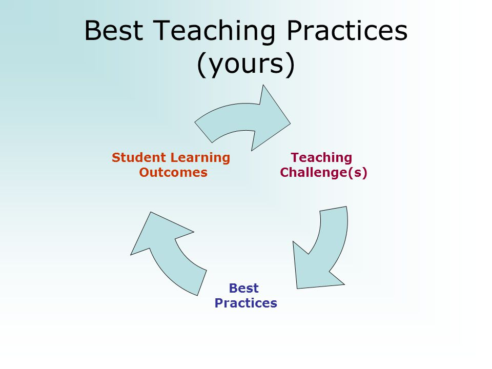 Best Teaching Practices (yours) Teaching Challenge(s) Best Practices Student Learning Outcomes