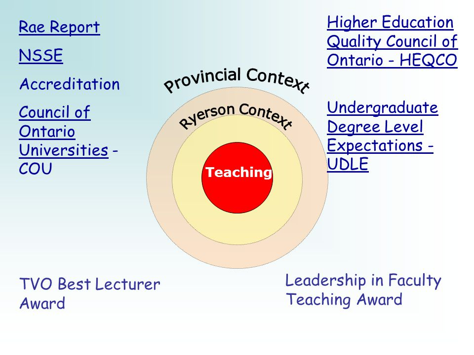 Teaching Rae Report NSSE Accreditation Council of Ontario UniversitiesCouncil of Ontario Universities - COU Higher Education Quality Council of Ontario - HEQCO Undergraduate Degree Level Expectations - UDLE Leadership in Faculty Teaching Award TVO Best Lecturer Award