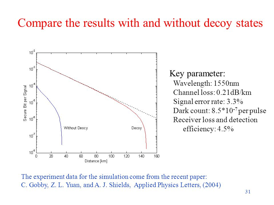 31 Compare the results with and without decoy states The experiment data for the simulation come from the recent paper: C.
