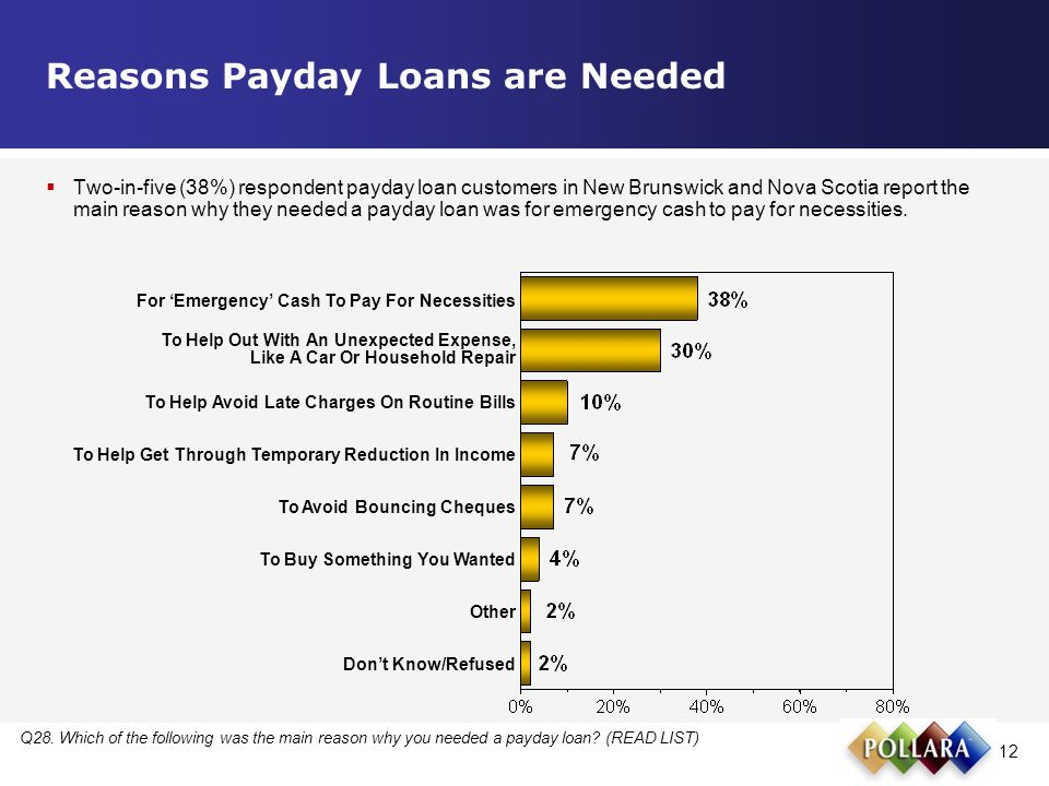 12 Reasons Payday Loans are Needed Q28.Which of the following was the main reason why you needed a payday loan.