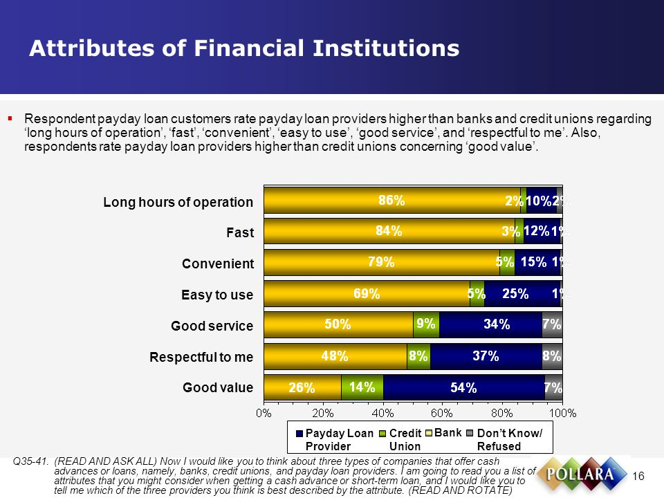 16 Attributes of Financial Institutions Q35-41.(READ AND ASK ALL) Now I would like you to think about three types of companies that offer cash advances or loans, namely, banks, credit unions, and payday loan providers.
