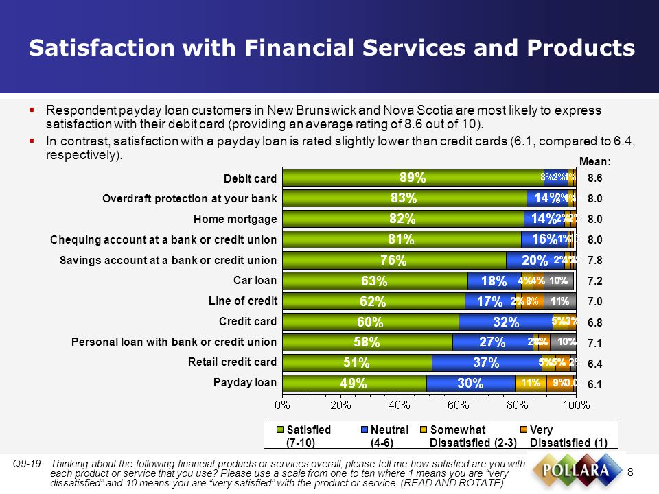 8 Satisfaction with Financial Services and Products Q9-19.Thinking about the following financial products or services overall, please tell me how satisfied are you with each product or service that you use.