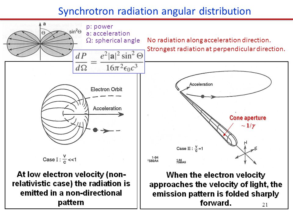 Cone aperture ~ 1/  Synchrotron radiation angular distribution No radiation along acceleration direction.
