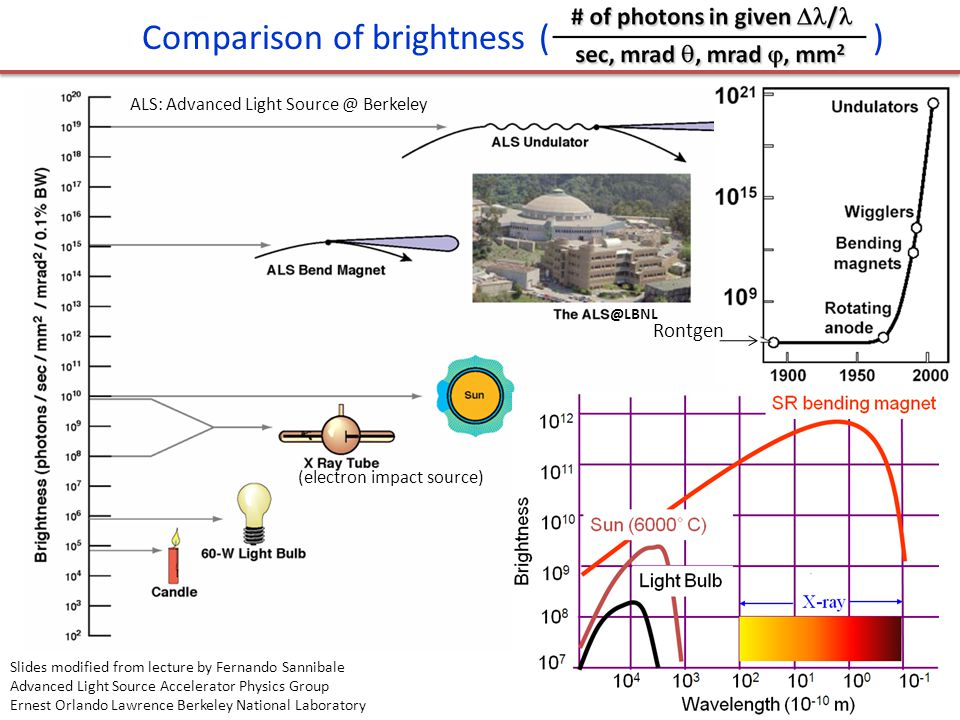 @LBNL 26 Comparison of brightness ( ) Rontgen Slides modified from lecture by Fernando Sannibale Advanced Light Source Accelerator Physics Group Ernest Orlando Lawrence Berkeley National Laboratory ALS: Advanced Light Source @ Berkeley (electron impact source)