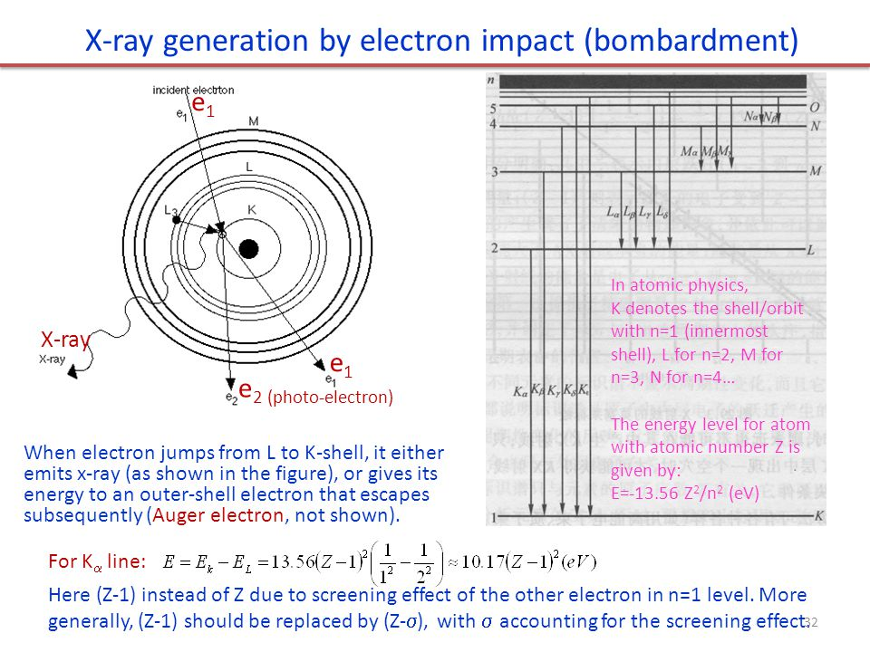 e1e1 e1e1 e 2 (photo-electron) X-ray X-ray generation by electron impact (bombardment) For K  line: Here (Z-1) instead of Z due to screening effect of the other electron in n=1 level.
