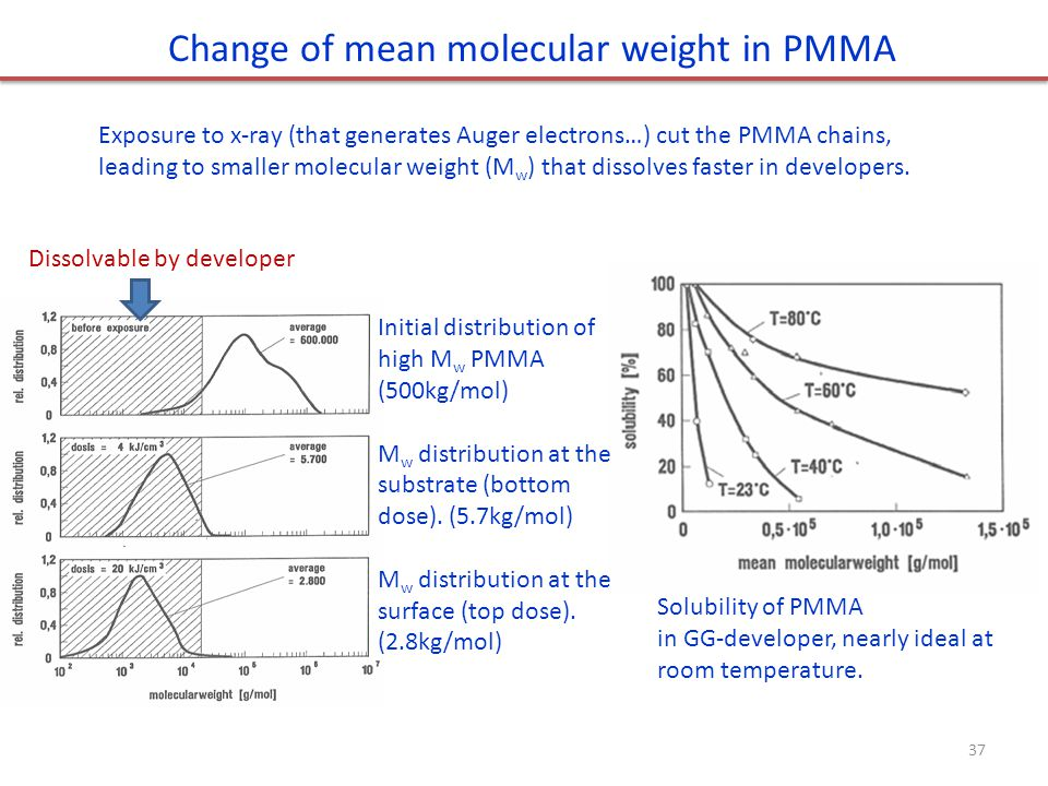 Change of mean molecular weight in PMMA Dissolvable by developer Initial distribution of high M w PMMA (500kg/mol) M w distribution at the substrate (bottom dose).