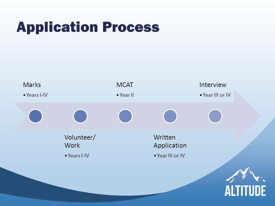 Application Process Marks Years I-IV Volunteer/ Work Years I-IV MCAT Year II Written Application Year III or IV Interview Year III or IV