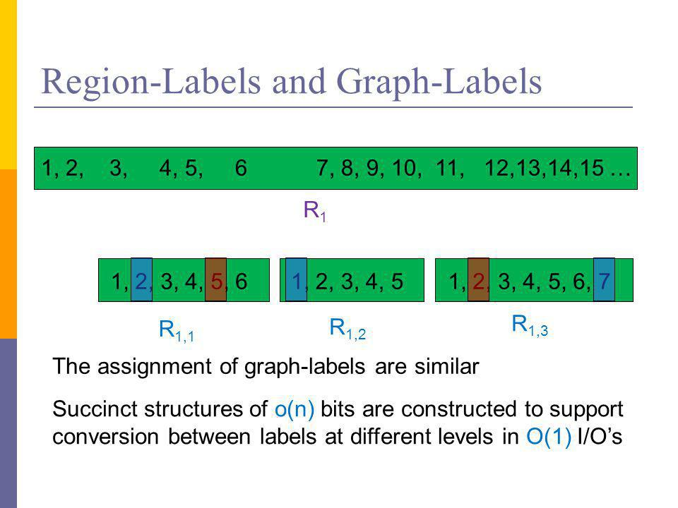 Region-Labels and Graph-Labels 1, 2, 3, 4, 5, 61, 2, 3, 4, 51, 2, 3, 4, 5, 6, 7 R 1,1 R 1,2 R 1,3 R1R1 1, 2, 3, 4, 5, 6 7, 8, 9, 10, 11, 12,13,14,15 … The assignment of graph-labels are similar Succinct structures of o(n) bits are constructed to support conversion between labels at different levels in O(1) I/O's