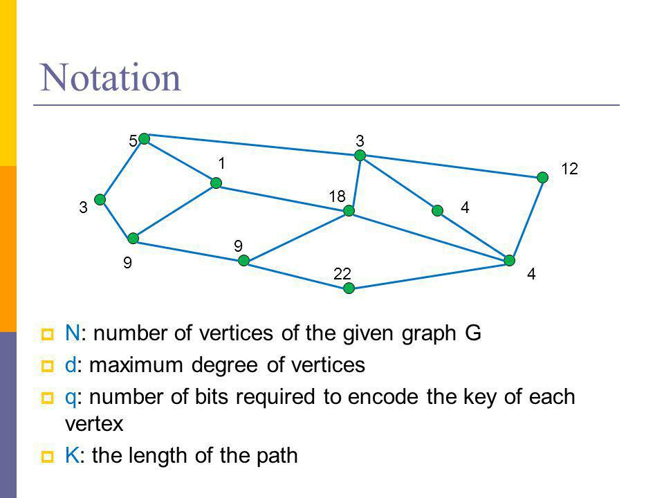 Notation  N: number of vertices of the given graph G  d: maximum degree of vertices  q: number of bits required to encode the key of each vertex  K: the length of the path 3 53 1 9 9 4 12 22 18 4