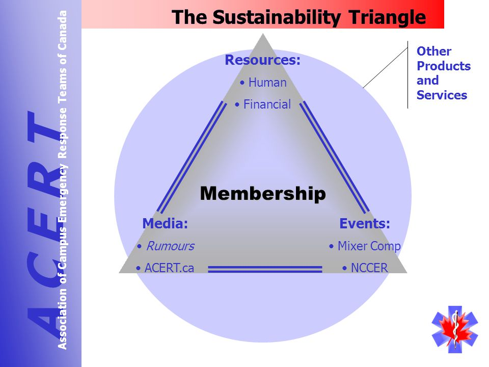 The Sustainability Triangle A C E R T Association of Campus Emergency Response Teams of Canada Resources: Human Financial Events: Mixer Comp NCCER Media: Rumours ACERT.ca Membership Other Products and Services