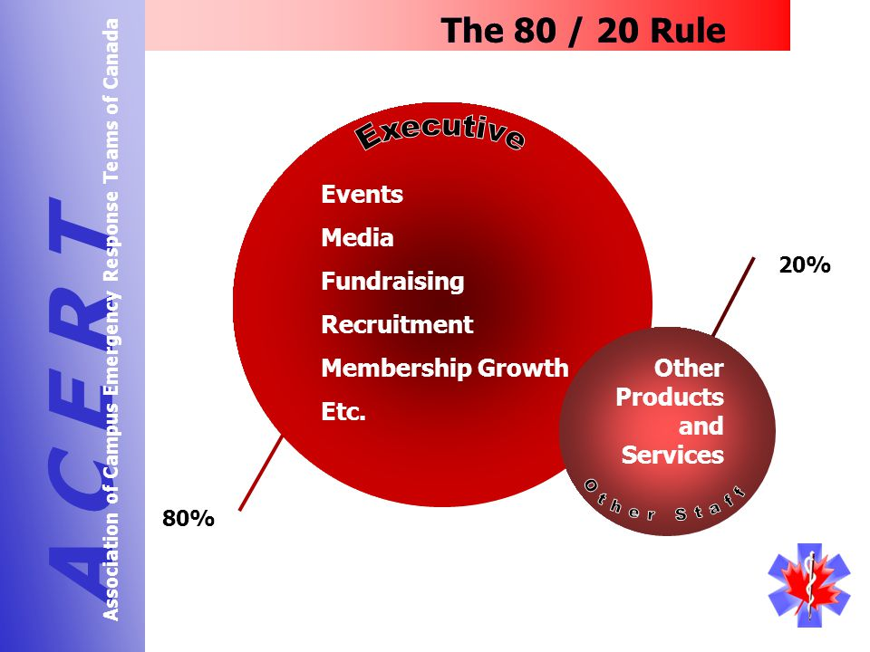 20% The 80 / 20 Rule A C E R T Association of Campus Emergency Response Teams of Canada 80% Events Media Fundraising Recruitment Membership Growth Etc.