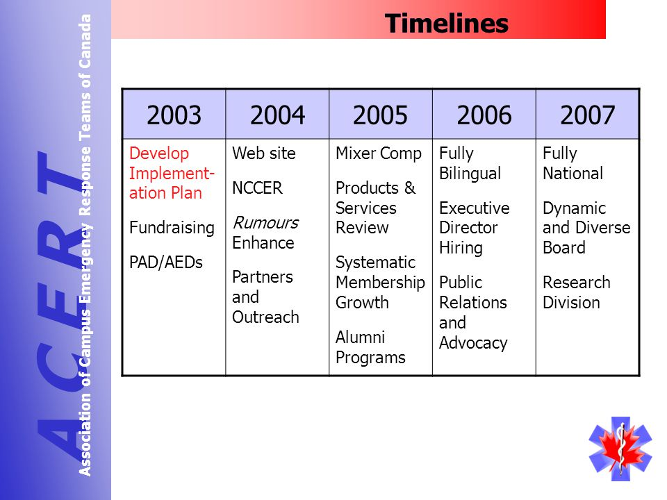 Timelines A C E R T Association of Campus Emergency Response Teams of Canada 20032004200520062007 Develop Implement- ation Plan Fundraising PAD/AEDs Web site NCCER Rumours Enhance Partners and Outreach Mixer Comp Products & Services Review Systematic Membership Growth Alumni Programs Fully Bilingual Executive Director Hiring Public Relations and Advocacy Fully National Dynamic and Diverse Board Research Division