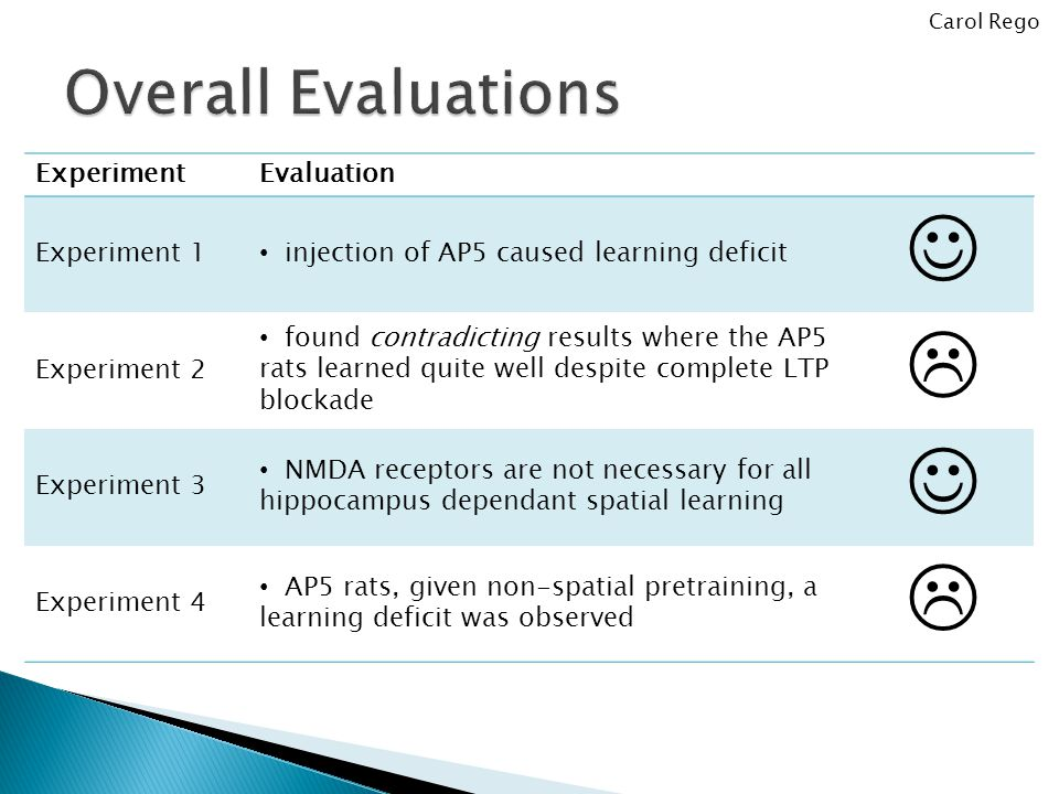 ExperimentEvaluation Experiment 1 injection of AP5 caused learning deficit Experiment 2 found contradicting results where the AP5 rats learned quite well despite complete LTP blockade  Experiment 3 NMDA receptors are not necessary for all hippocampus dependant spatial learning Experiment 4 AP5 rats, given non-spatial pretraining, a learning deficit was observed  Carol Rego