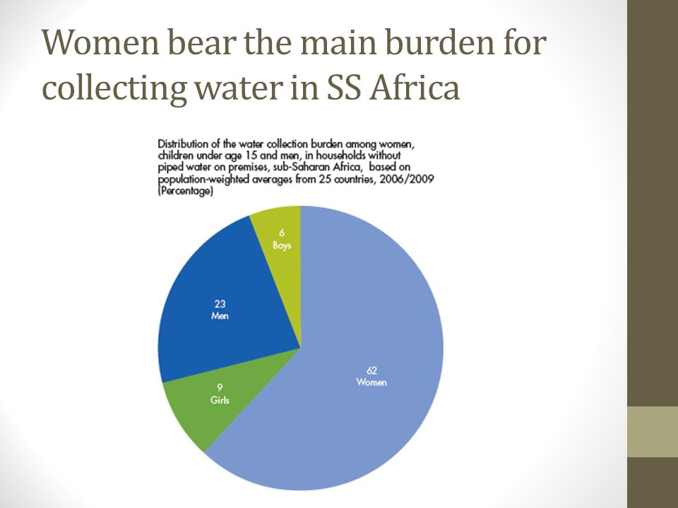 Access to safe drinking water >2.1 billion people gained access to improved drinking water sources (increased from 76% to 89% of population) >700 million people have no access to drinking water 40% of people have no access to safe drinking water in SS Africa