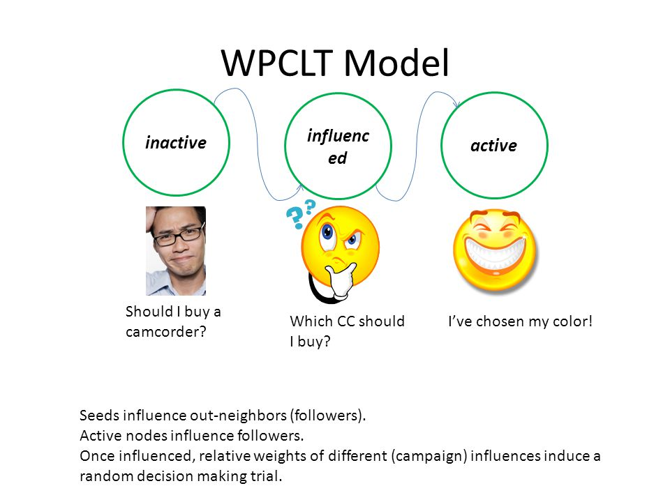 WPCLT Model inactive influenc ed active Should I buy a camcorder.