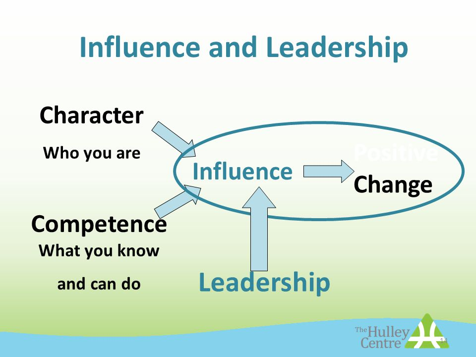 14 Influence and Leadership Character Who you are Competence What you know and can do Influence Positive Change Leadership